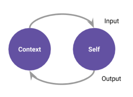 A diagram showing Context and Self, connected with arrows, labeled Input and Output.